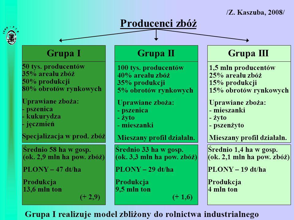 Producenci zbóż Grupa IGrupa IIGrupa III 50 tys. producentów 35% areału zbóż 50% produkcji 80% obrotów rynkowych Uprawiane zboża: - pszenica - kukuryd