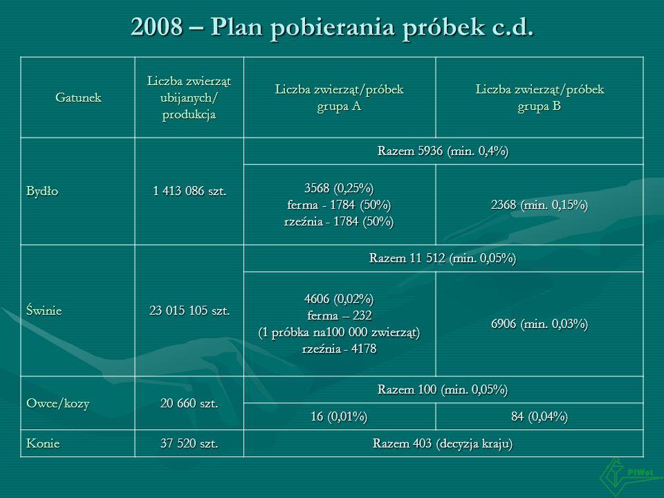 2008 – Plan pobierania próbek c.d. Gatunek Liczba zwierząt ubijanych/ produkcja Liczba zwierząt/próbek grupa A Liczba zwierząt/próbek grupa B Bydło 1