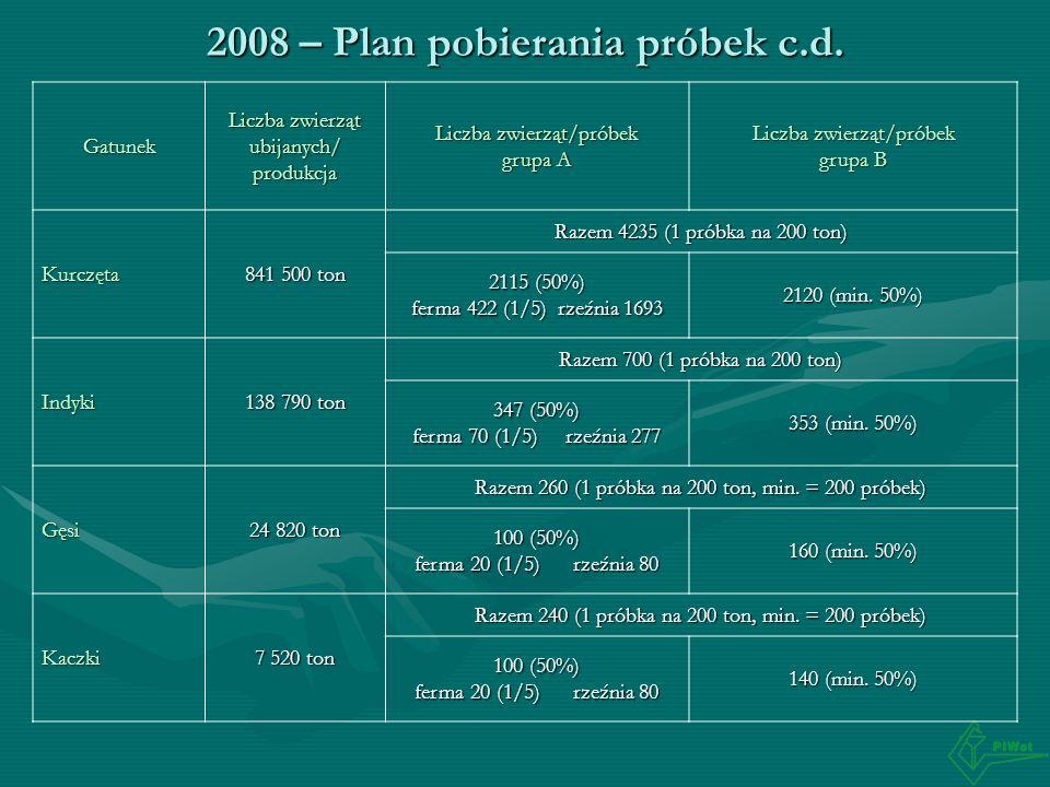 2008 – Plan pobierania próbek c.d. Gatunek Liczba zwierząt ubijanych/ produkcja Liczba zwierząt/próbek grupa A Liczba zwierząt/próbek grupa B Kurczęta