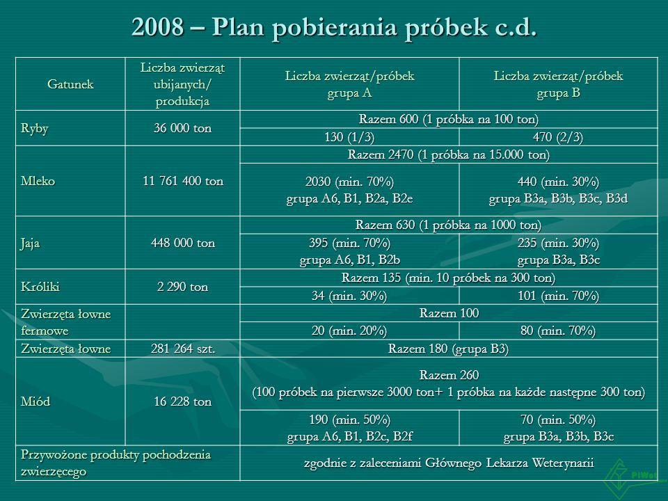 2008 – Plan pobierania próbek c.d. Gatunek Liczba zwierząt ubijanych/ produkcja Liczba zwierząt/próbek grupa A Liczba zwierząt/próbek grupa B Ryby 36
