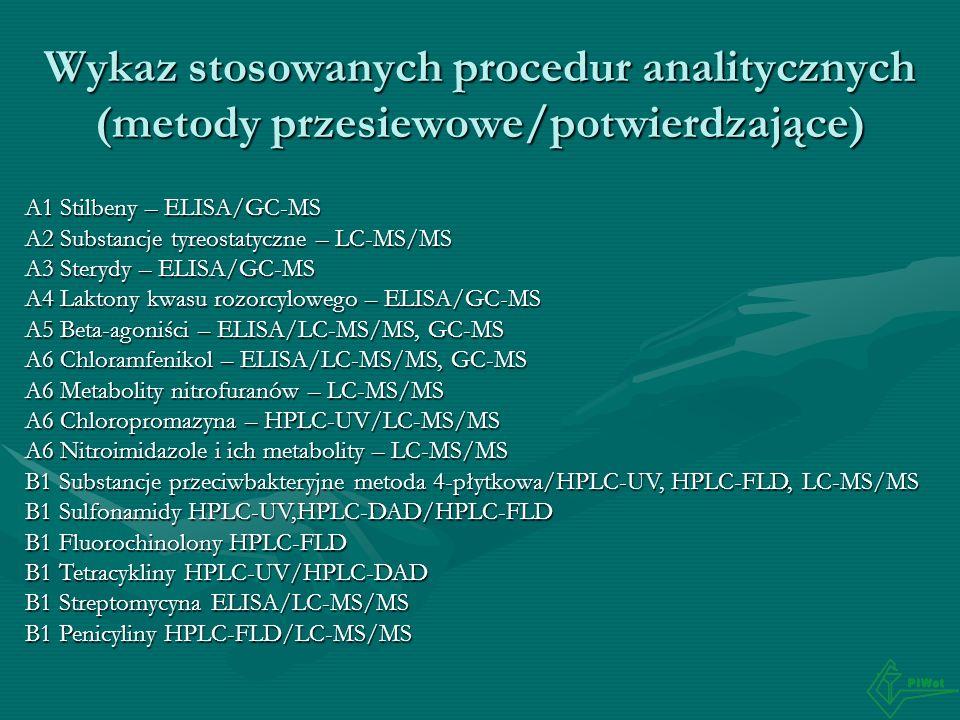Wykaz stosowanych procedur analitycznych (metody przesiewowe/potwierdzające) A1 Stilbeny – ELISA/GC-MS A2 Substancje tyreostatyczne – LC-MS/MS A3 Ster