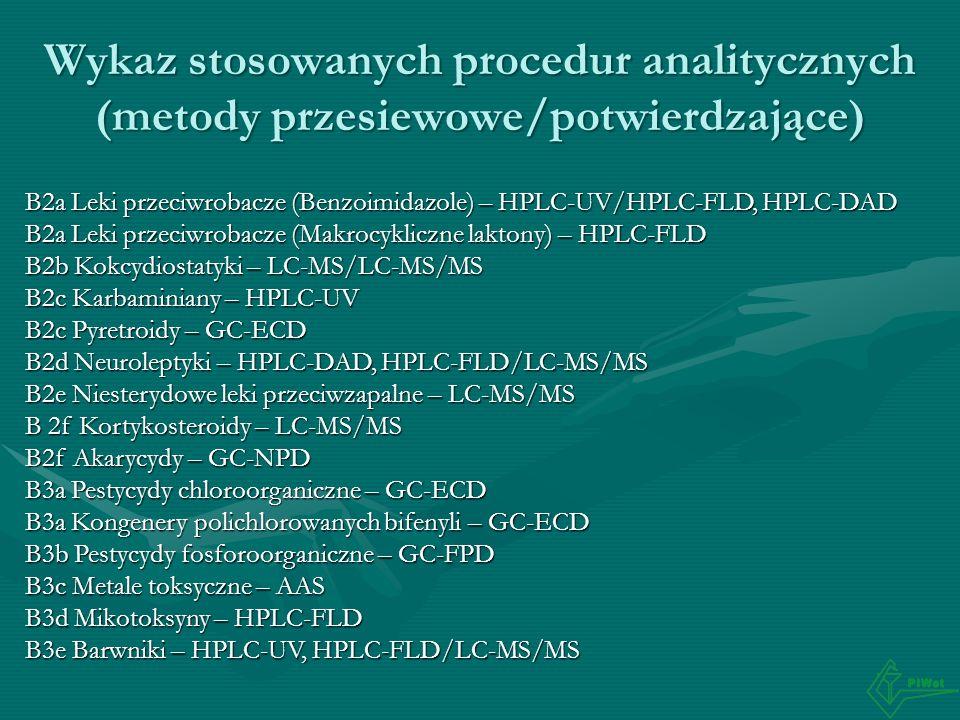 Wykaz stosowanych procedur analitycznych (metody przesiewowe/potwierdzające) B2a Leki przeciwrobacze (Benzoimidazole) – HPLC-UV/HPLC-FLD, HPLC-DAD B2a