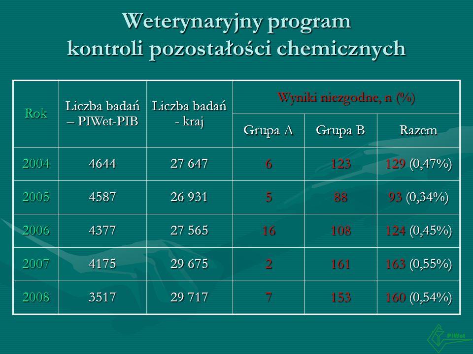 Weterynaryjny program kontroli pozostałości chemicznych Rok Liczba badań – PIWet-PIB Liczba badań - kraj Wyniki niezgodne, n (%) Grupa A Grupa B Razem