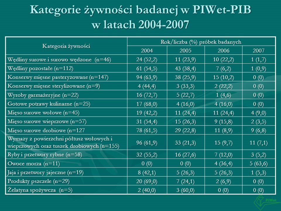 Kategorie żywności badanej w PIWet-PIB w latach 2004-2007 Kategoria żywności Rok/liczba (%) próbek badanych 2004200520062007 Wędliny surowe i surowo w