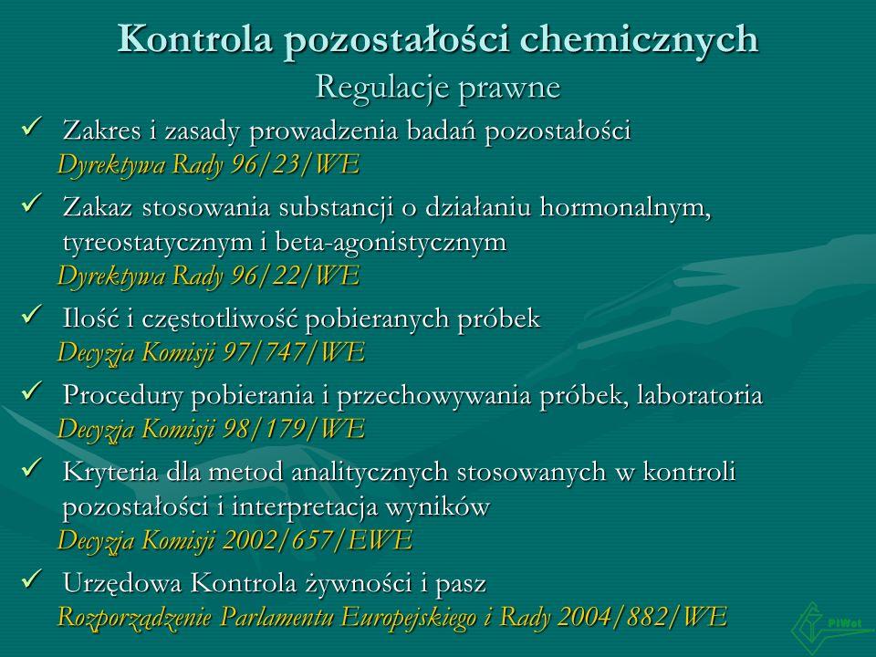 Kontrola pozostałości chemicznych Regulacje prawne Zakres i zasady prowadzenia badań pozostałości Zakres i zasady prowadzenia badań pozostałości Dyrek