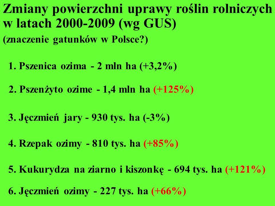 1. Pszenica ozima - 2 mln ha (+3,2%) Zmiany powierzchni uprawy roślin rolniczych w latach 2000-2009 (wg GUS) 6. Jęczmień ozimy - 227 tys. ha (+66%) 3.