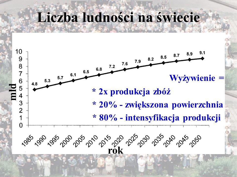 Liczba ludności w Polsce mln 0 20 10 30 40 1950 196019701980199020002010 38,3 mln (1996)