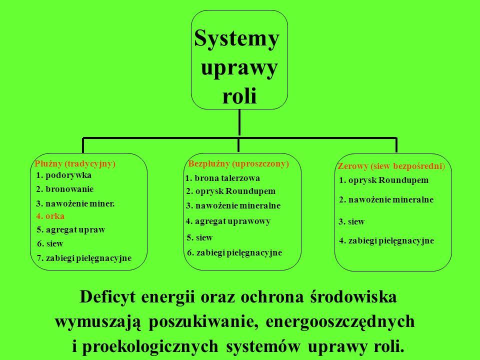 Deficyt energii oraz ochrona środowiska wymuszają poszukiwanie, energooszczędnych i proekologicznych systemów uprawy roli. 1. brona talerzowa 2. oprys