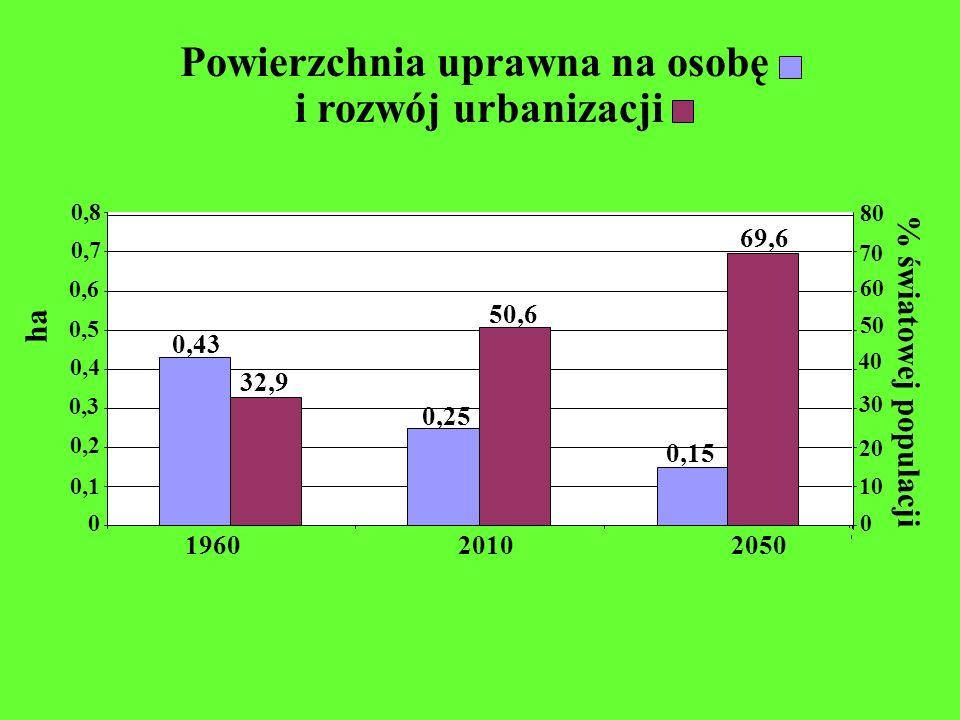 Powierzchnia uprawna na osobę i rozwój urbanizacji 0 0,2 0,4 0,5 0,1 0,7 0,6 0,8 0,3 0 20 30 40 50 70 60 10 80 196020102050 % światowej populacji ha 0
