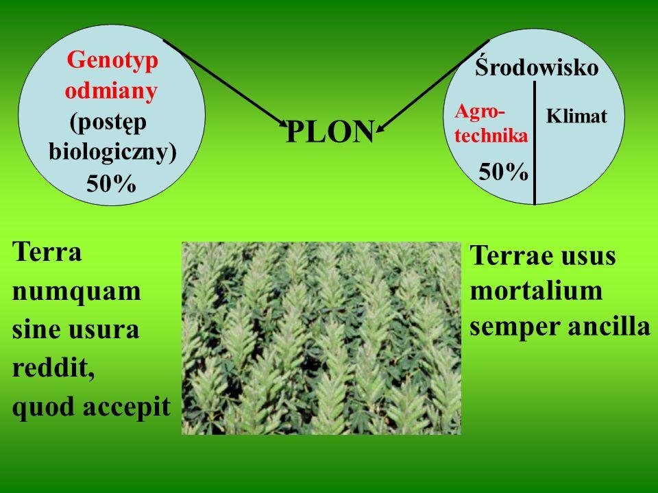 PLON Genotyp odmiany (postęp biologiczny) Agro- technika Klimat Środowisko Terrae usus mortalium semper ancilla Terra numquam sine usura reddit, quod