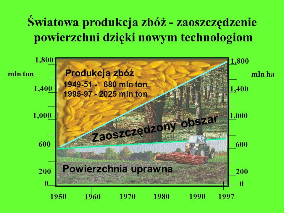 Światowa produkcja zbóż - zaoszczędzenie powierzchni dzięki nowym technologiom 0 200 600 1,000 1,400 1,800 1950 1960 197019801990 1997 Produkcja zbóż