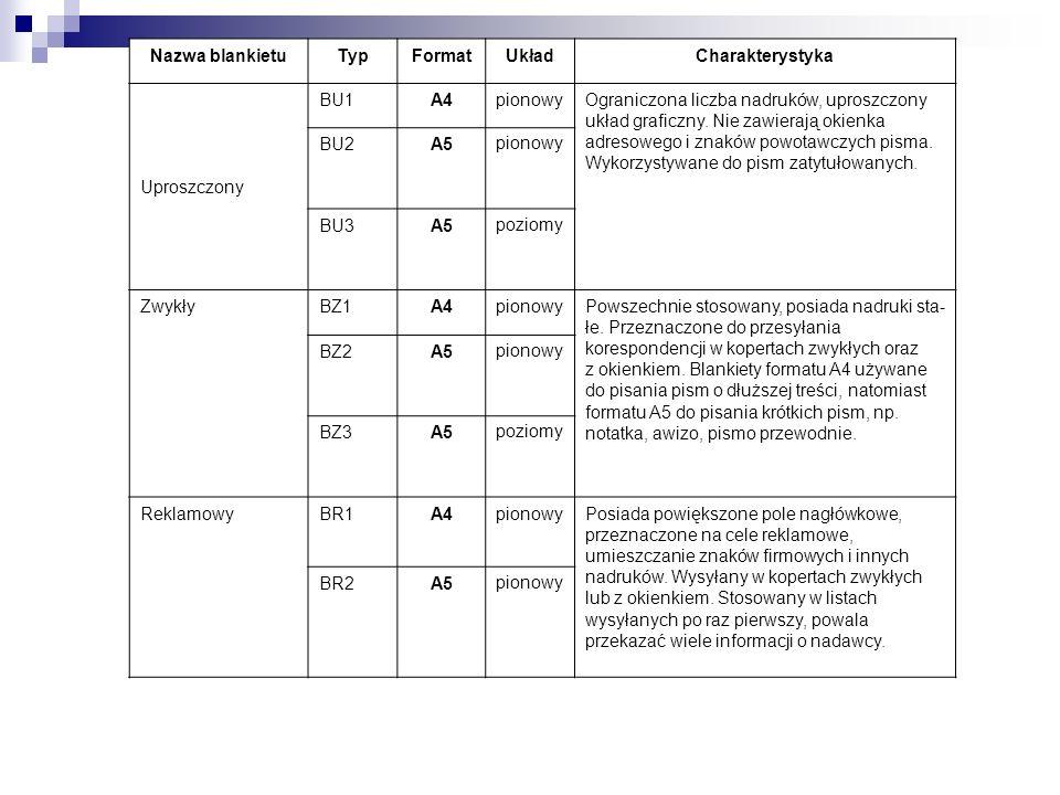 Nazwa blankietuTypFormatUkładCharakterystyka Uproszczony BU1A4pionowyOgraniczona liczba nadruków, uproszczony układ graficzny. Nie zawierają okienka a
