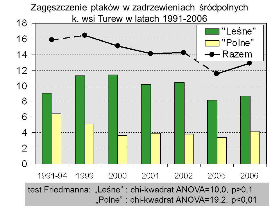 Zagęszczenie ptaków w zadrzewieniach śródpolnych k. wsi Turew w latach 1991-2006 test Friedmanna: Leśne : chi-kwadrat ANOVA=10,0, p>0,1 Polne : chi-kw