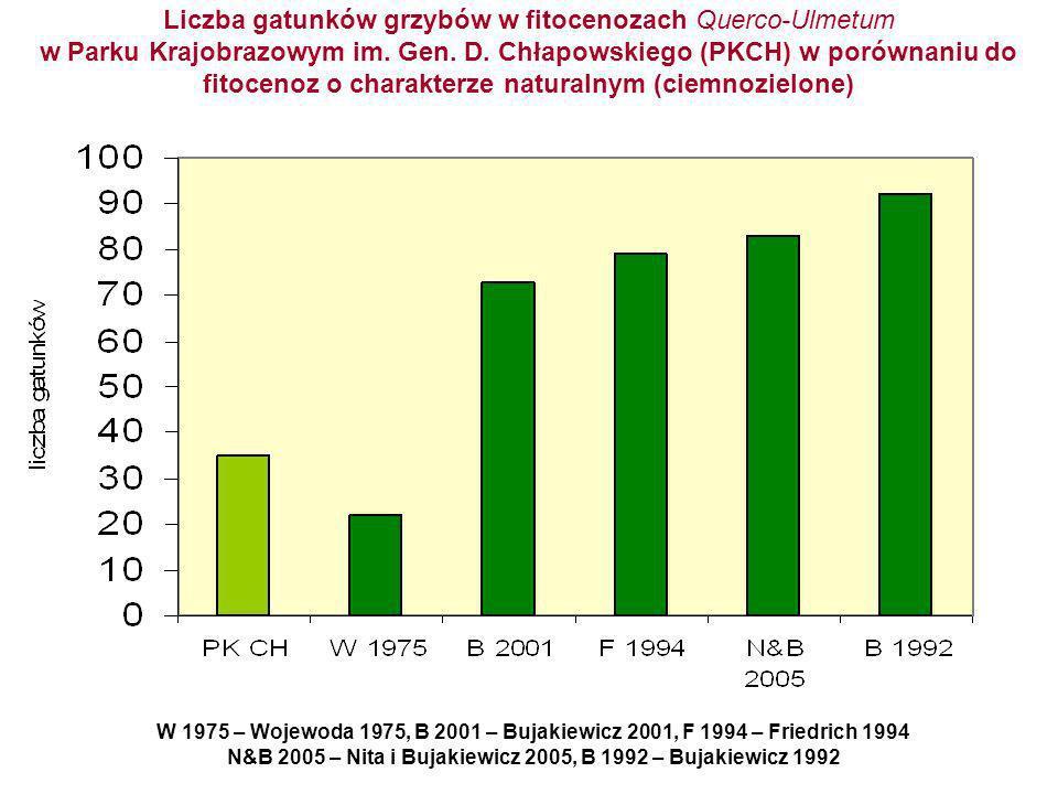 Liczba gatunków grzybów w fitocenozach Querco-Ulmetum w Parku Krajobrazowym im. Gen. D. Chłapowskiego (PKCH) w porównaniu do fitocenoz o charakterze n