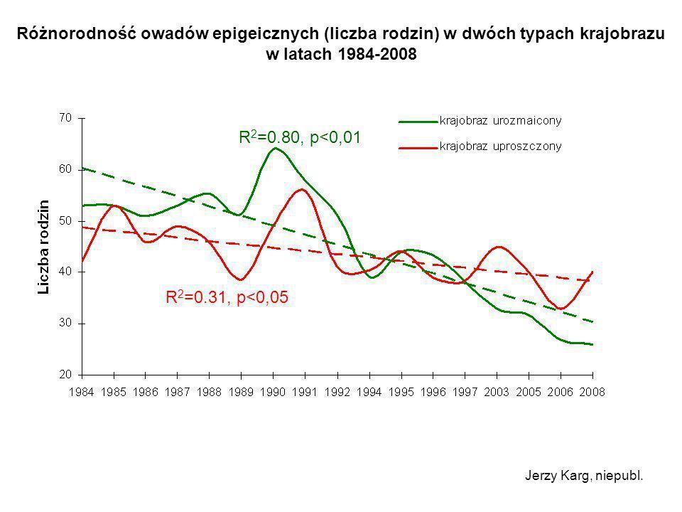 Różnorodność owadów epigeicznych (liczba rodzin) w dwóch typach krajobrazu w latach 1984-2008 Jerzy Karg, niepubl. R 2 =0.80, p<0,01 R 2 =0.31, p<0,05
