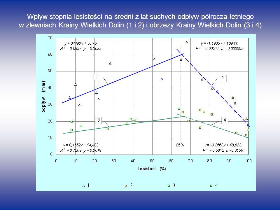 Wpływ stopnia lesistości na średni z lat suchych odpływ półrocza letniego w zlewniach Krainy Wielkich Dolin (1 i 2) i obrzeży Krainy Wielkich Dolin (3 i 4)