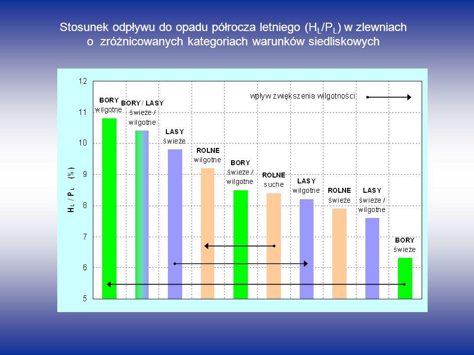 Stosunek odpływu do opadu półrocza letniego (H L /P L ) w zlewniach o zróżnicowanych kategoriach warunków siedliskowych