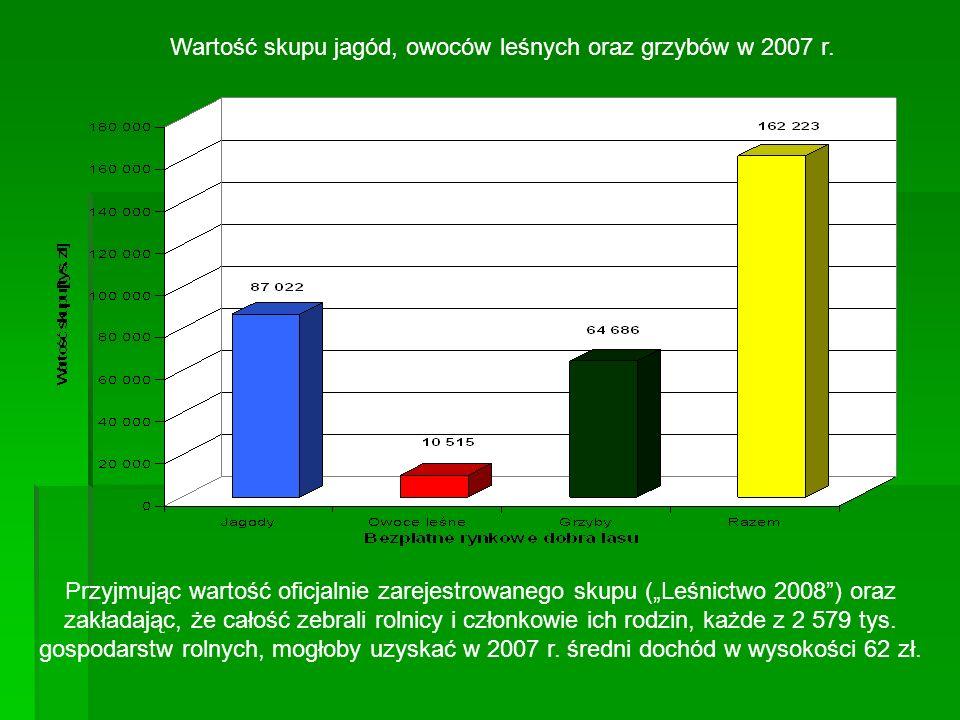 Przyjmując wartość oficjalnie zarejestrowanego skupu (Leśnictwo 2008) oraz zakładając, że całość zebrali rolnicy i członkowie ich rodzin, każde z 2 57
