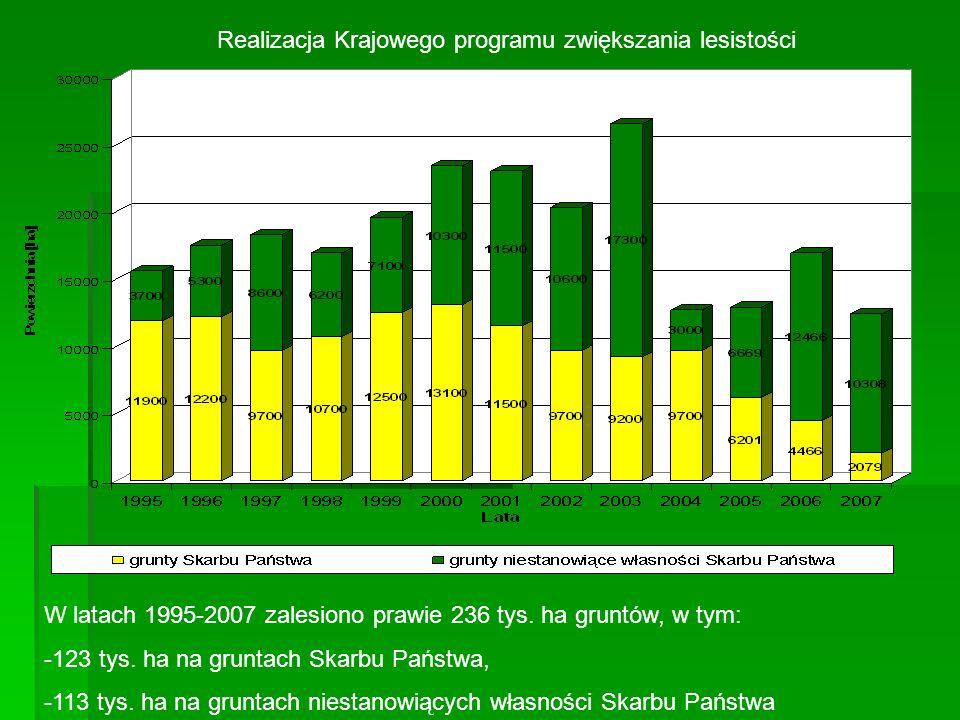 Realizacja Krajowego programu zwiększania lesistości W latach 1995-2007 zalesiono prawie 236 tys. ha gruntów, w tym: -123 tys. ha na gruntach Skarbu P