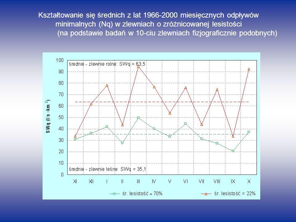 Kształtowanie się średnich z lat 1966-2000 miesięcznych odpływów maksymalnych (Wq) w zlewniach o zróżnicowanej lesistości (na podstawie badań w 10-ciu zlewniach fizjograficznie podobnych)