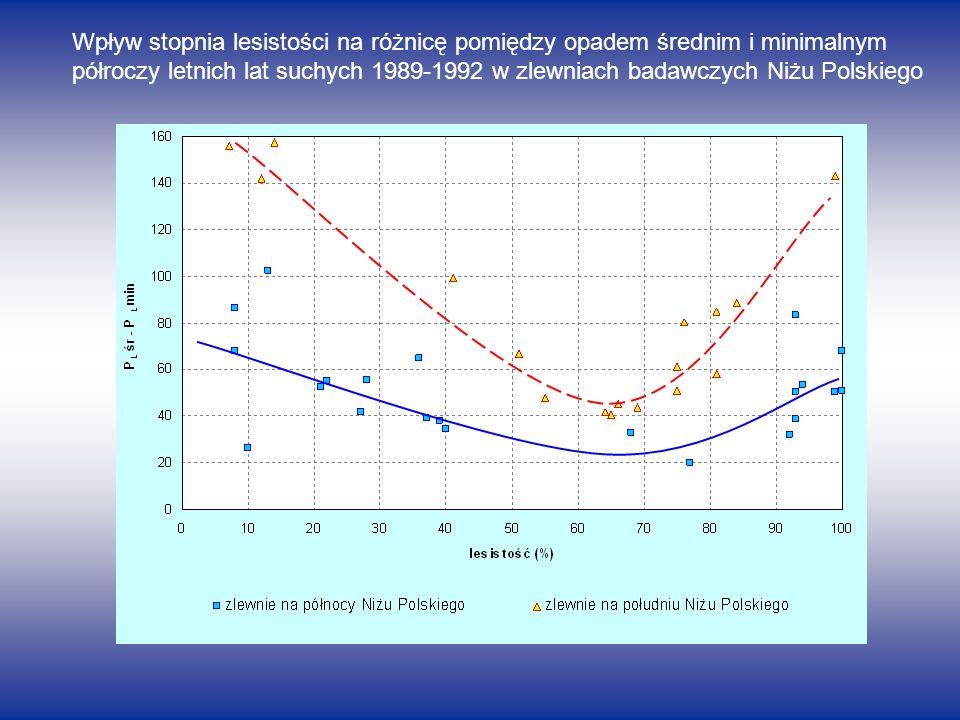 Wpływ stopnia lesistości na różnicę pomiędzy opadem średnim i minimalnym półroczy letnich lat suchych 1989-1992 w zlewniach badawczych Niżu Polskiego