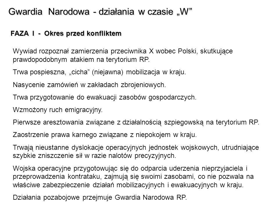 Gwardia Narodowa - działania w czasie W FAZA I - Okres przed konfliktem Wywiad rozpoznał zamierzenia przeciwnika X wobec Polski, skutkujące prawdopodobnym atakiem na terytorium RP.
