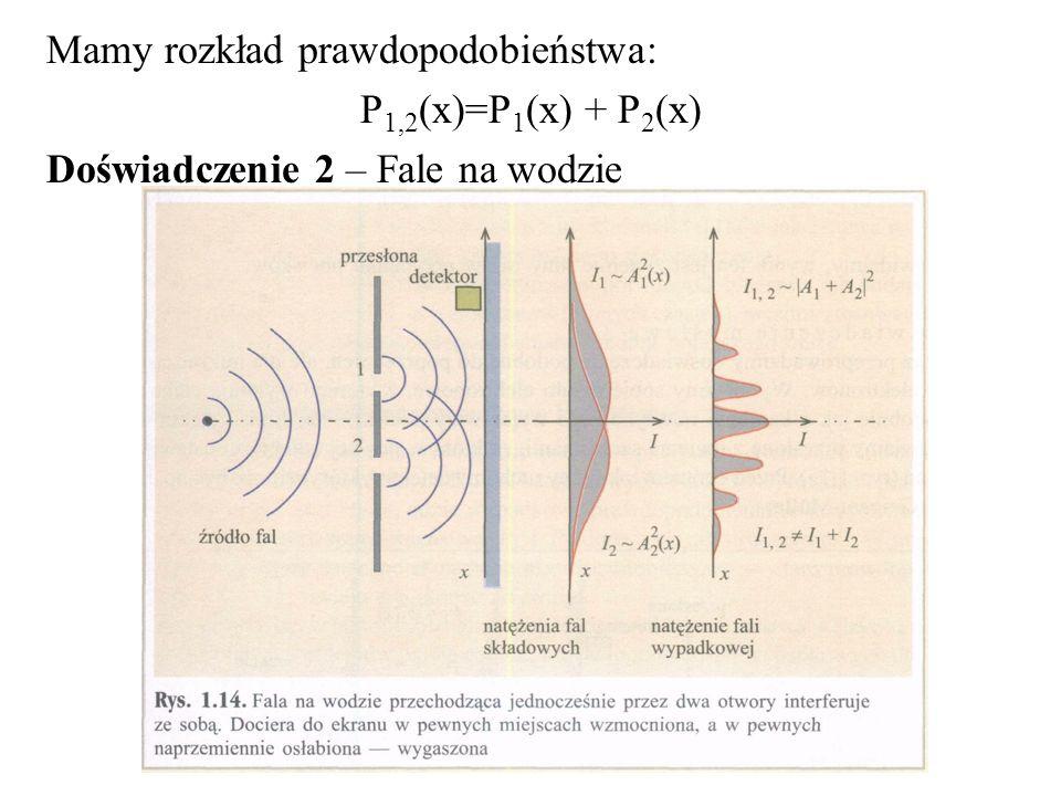 Mamy rozkład prawdopodobieństwa: P 1,2 (x)=P 1 (x) + P 2 (x) Doświadczenie 2 – Fale na wodzie