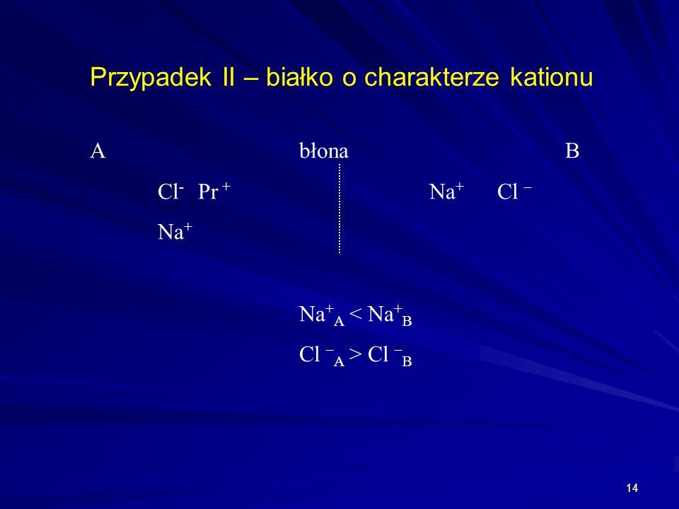 14 Przypadek II – białko o charakterze kationu A błonaB Cl - Pr + Na + Cl – Na + Na + A < Na + B Cl – A > Cl – B