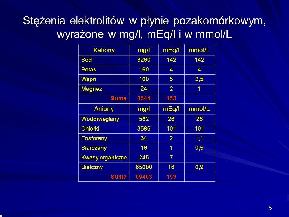 5 Kationymg/lmEq/lmmol/L Sód3260142142 Potas16044 Wapń10052,5 Magnez2421 Suma3544153 Anionymg/lmEq/lmmol/L Wodorwęglany5822626 Chlorki3586101101 Fosfo
