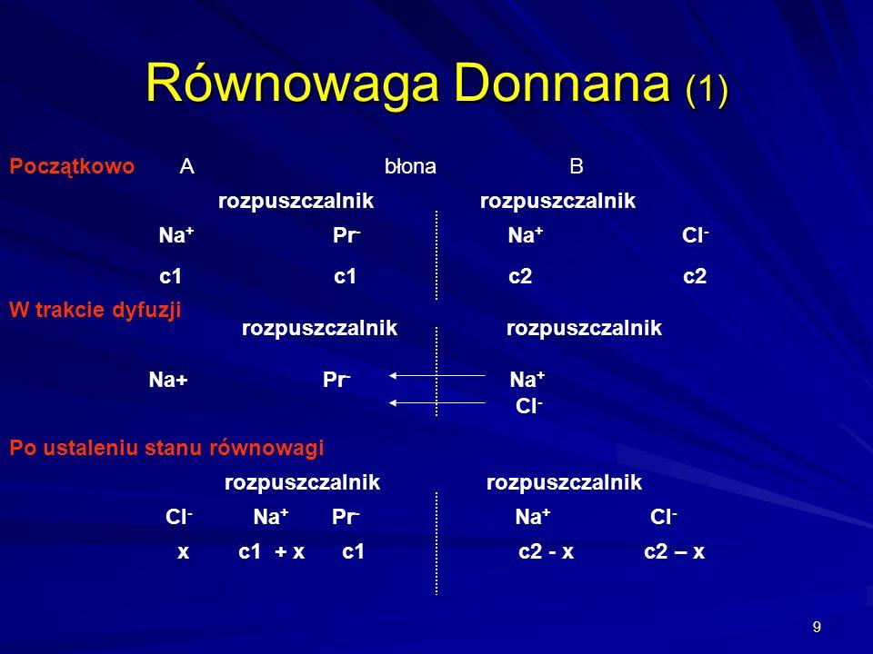 9 A błona B rozpuszczalnik Na + Pr - Na + Cl - c1c1c2c2 Początkowo Równowaga Donnana (1) W trakcie dyfuzji rozpuszczalnik rozpuszczalnik Na+Pr - Na +