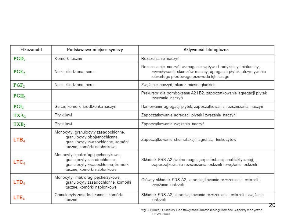 20 EikozanoidPodstawowe miejsce syntezyAktywność biologiczna PGD 2 Komórki tuczneRozszerzanie naczyń PGE 2 Nerki, śledziona, serce Rozszerzanie naczyń