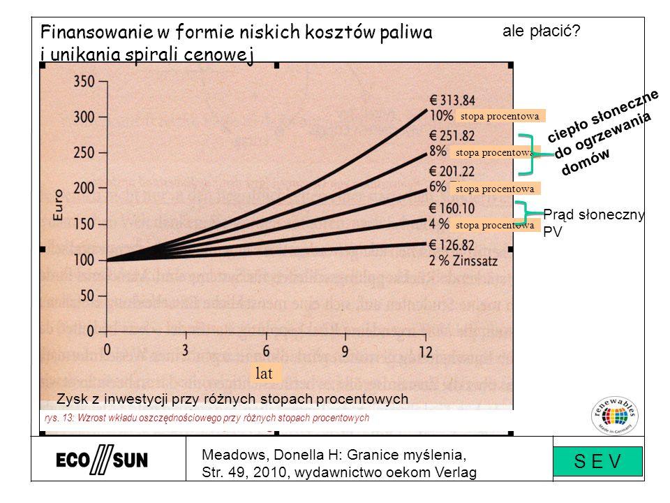 Meadows, Donella H: Granice myślenia, Str. 49, 2010, wydawnictwo oekom Verlag ale płacić.
