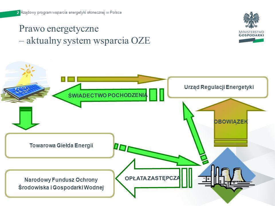 Prawo energetyczne – aktualny system wsparcia OZE Urząd Regulacji Energetyki Towarowa Giełda Energii ŚWIADECTWO POCHODZENIA OBOWIĄZEK Narodowy Fundusz