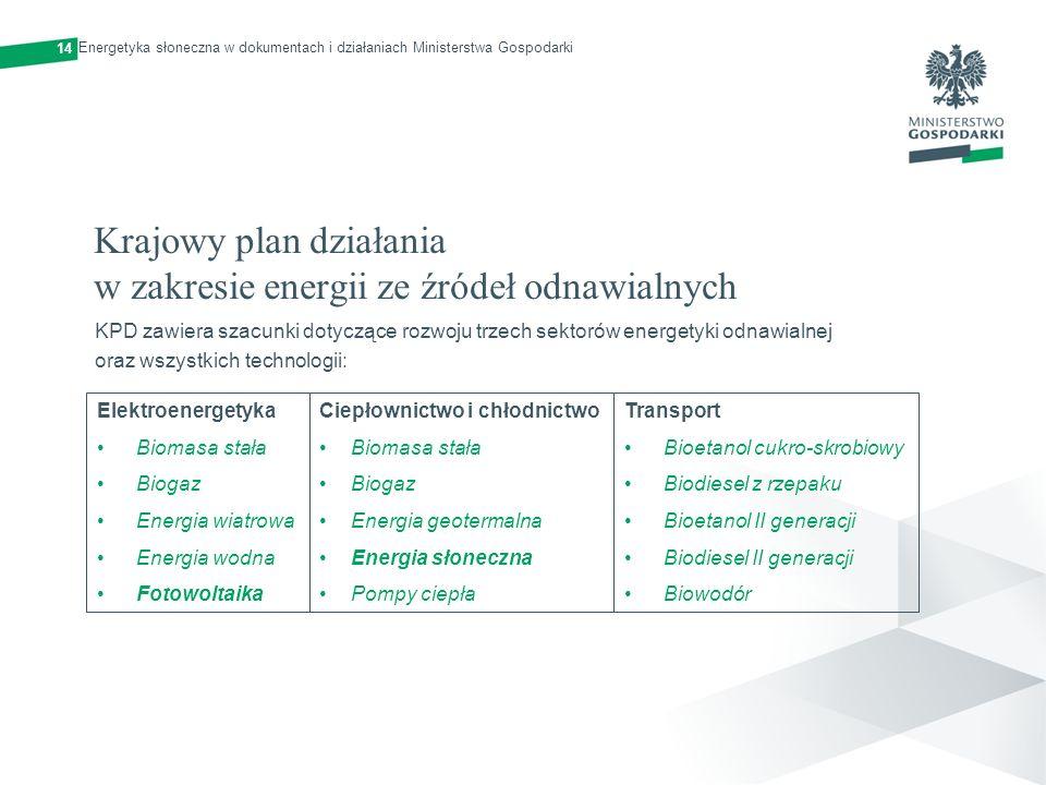 Krajowy plan działania w zakresie energii ze źródeł odnawialnych KPD zawiera szacunki dotyczące rozwoju trzech sektorów energetyki odnawialnej oraz ws