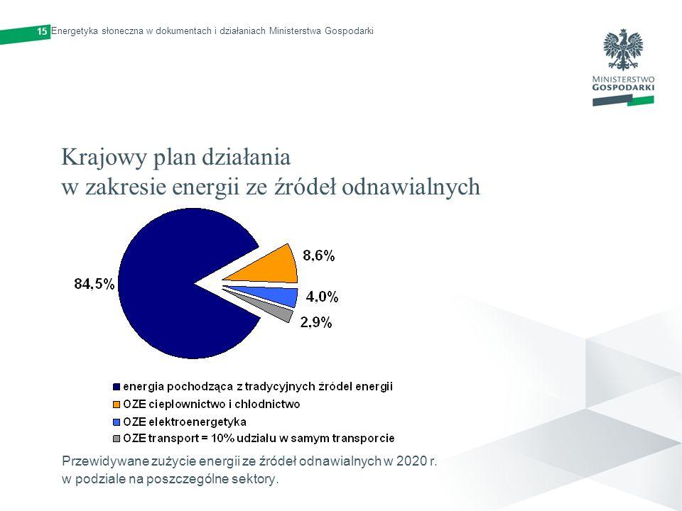 Krajowy plan działania w zakresie energii ze źródeł odnawialnych Przewidywane zużycie energii ze źródeł odnawialnych w 2020 r. w podziale na poszczegó