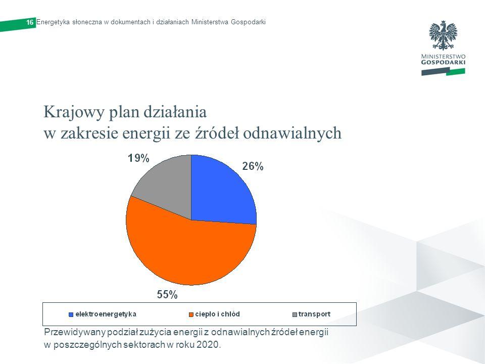 Krajowy plan działania w zakresie energii ze źródeł odnawialnych Przewidywany podział zużycia energii z odnawialnych źródeł energii w poszczególnych s