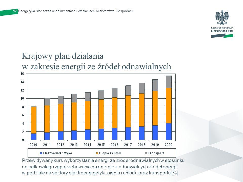 Krajowy plan działania w zakresie energii ze źródeł odnawialnych Przewidywany kurs wykorzystania energii ze źródeł odnawialnych w stosunku do całkowit