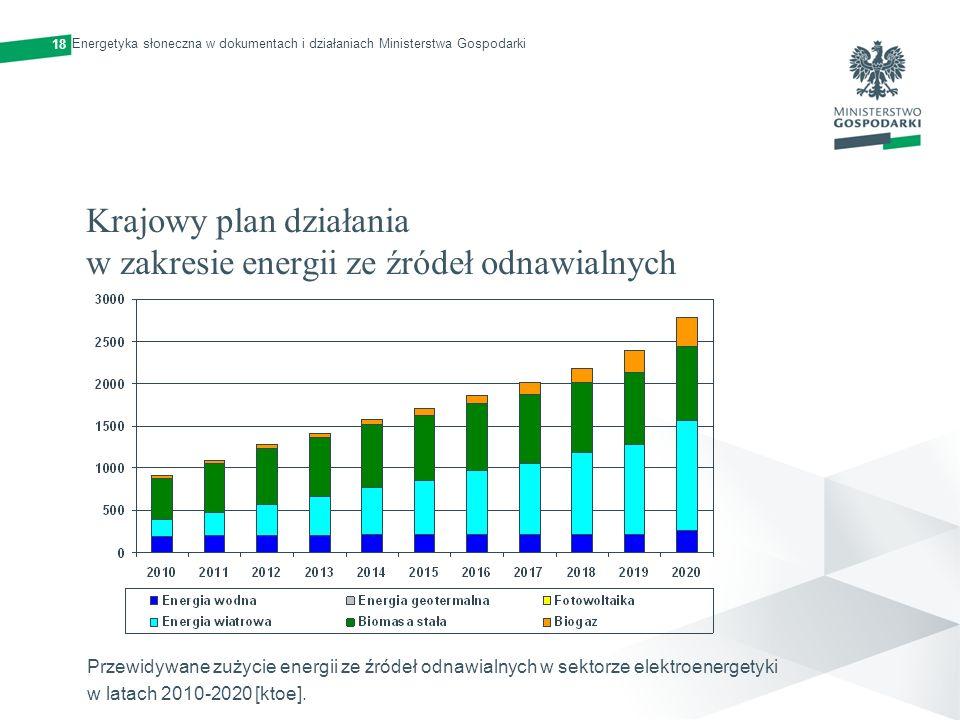 Krajowy plan działania w zakresie energii ze źródeł odnawialnych Przewidywane zużycie energii ze źródeł odnawialnych w sektorze elektroenergetyki w la