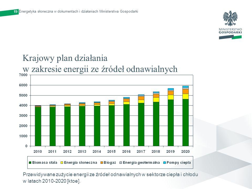 Krajowy plan działania w zakresie energii ze źródeł odnawialnych Przewidywane zużycie energii ze źródeł odnawialnych w sektorze ciepła i chłodu w lata