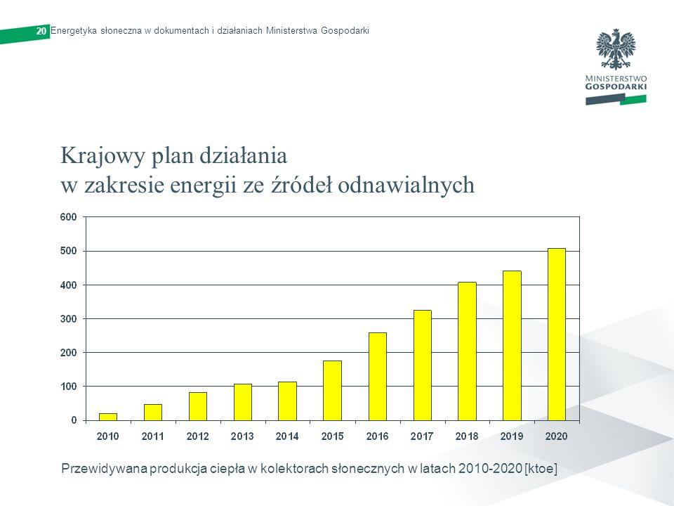Krajowy plan działania w zakresie energii ze źródeł odnawialnych Przewidywana produkcja ciepła w kolektorach słonecznych w latach 2010-2020 [ktoe] 20