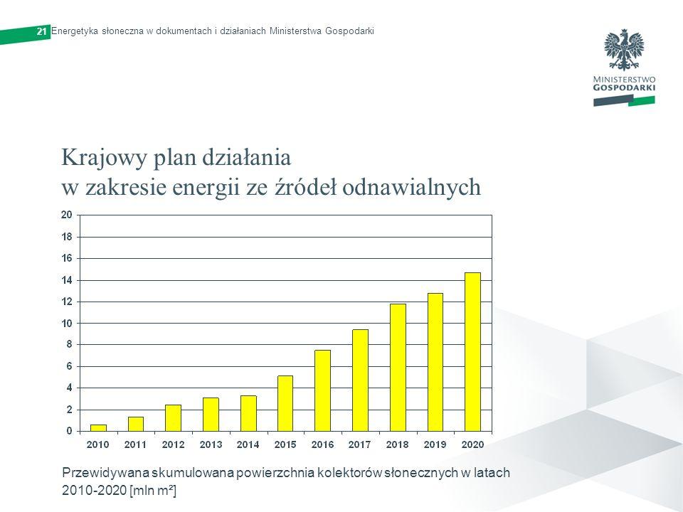 Krajowy plan działania w zakresie energii ze źródeł odnawialnych Przewidywana skumulowana powierzchnia kolektorów słonecznych w latach 2010-2020 [mln