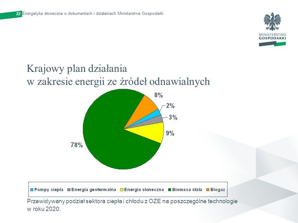 Krajowy plan działania w zakresie energii ze źródeł odnawialnych Przewidywany podział sektora ciepła i chłodu z OZE na poszczególne technologie w roku