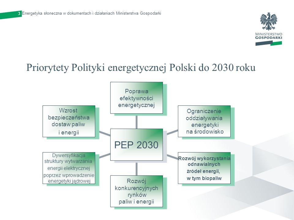 4 Priorytet IV w PEP 2030: Rozwój wykorzystania odnawialnych źródeł energii, w tym biopaliw Główne cele w zakresie OZE: Wzrost udziału OZE w finalnym zużyciu energii co najmniej do poziomu 15% w 2020 r.