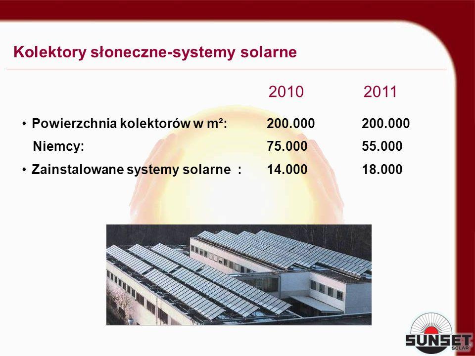 Powierzchnia kolektorów w m²: 200.000 200.000 Niemcy: 75.000 55.000 Zainstalowane systemy solarne : 14.000 18.000 20102011 Kolektory słoneczne-systemy
