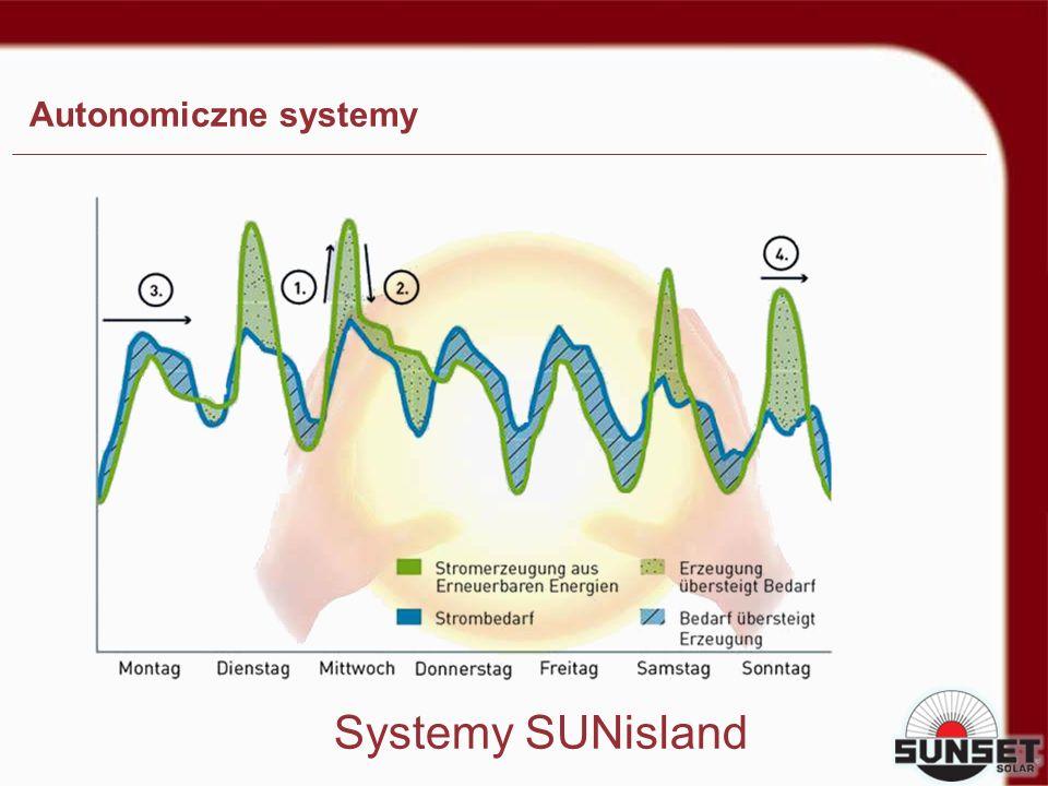 Systemy SUNisland