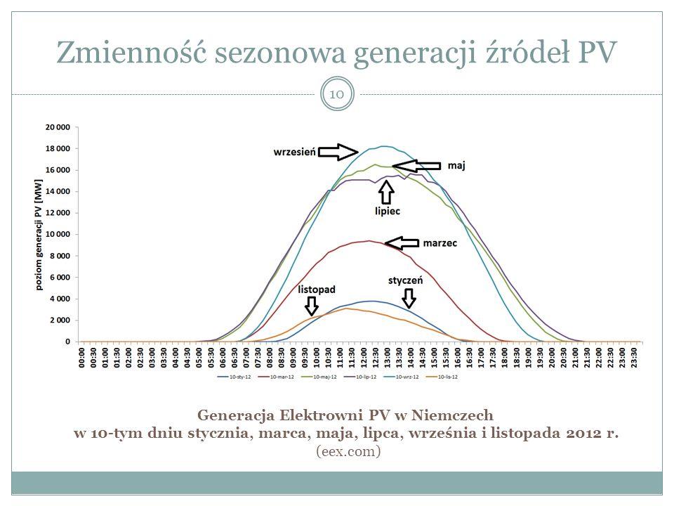 Zmienność sezonowa generacji źródeł PV 10 Generacja Elektrowni PV w Niemczech w 10-tym dniu stycznia, marca, maja, lipca, września i listopada 2012 r.