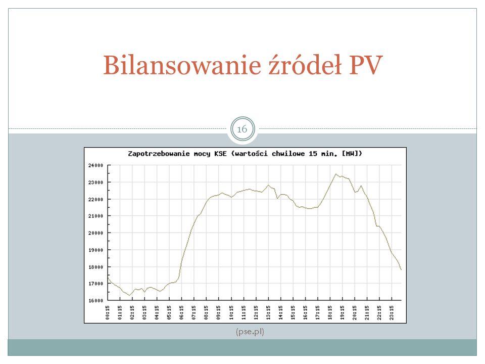 Bilansowanie źródeł PV 16 (pse.pl)