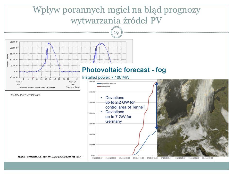 Wpływ porannych mgieł na błąd prognozy wytwarzania źródeł PV 19 źródło: solarvarrior.com źródło: prezentacja Tennet: New Challanges fot TSO