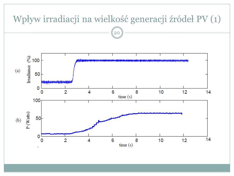 Wpływ irradiacji na wielkość generacji źródeł PV (1) 20