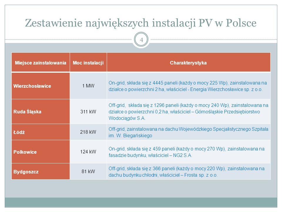 Zestawienie największych instalacji PV w Polsce 4 Miejsce zainstalowaniaMoc instalacjiCharakterystyka Wierzchosławice 1 MW On-grid, składa się z 4445